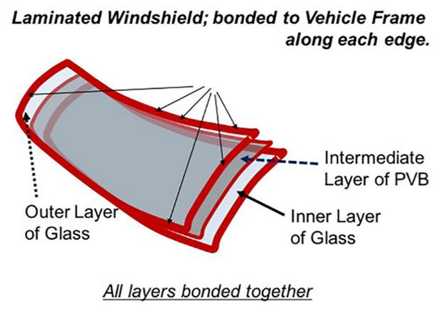ساختار شیشه های لمینیتی خودروها